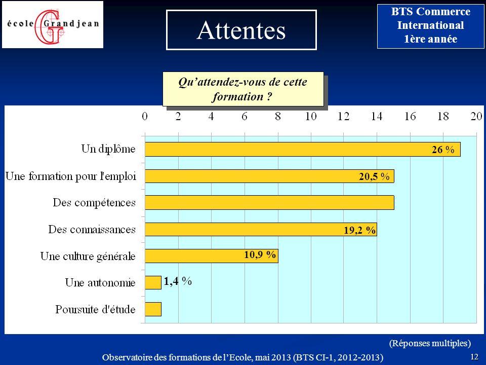 12 BTS Commerce International 1ère année Observatoire des formations de lEcole, mai 2013 (BTS CI-1, 2012-2013) Attentes (Réponses multiples) 20,5 % 10