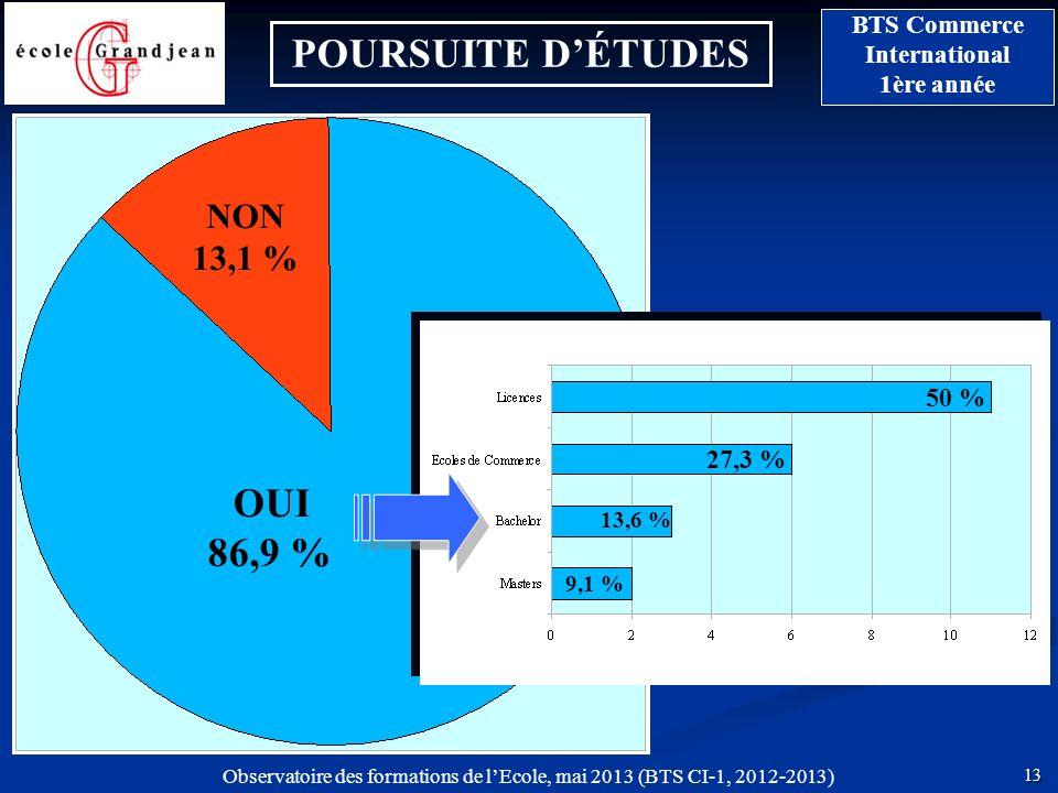 13 BTS Commerce International 1ère année Observatoire des formations de lEcole, mai 2013 (BTS CI-1, 2012-2013) POURSUITE DÉTUDES NON 13,1 % OUI 86,9 %
