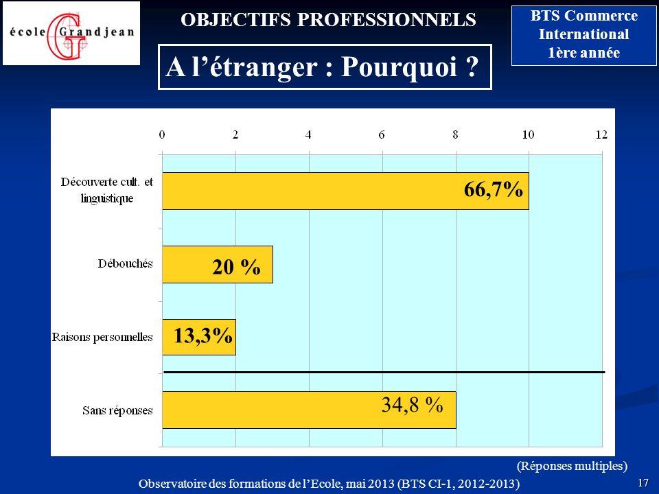 17 BTS Commerce International 1ère année Observatoire des formations de lEcole, mai 2013 (BTS CI-1, 2012-2013) OBJECTIFS PROFESSIONNELS A létranger :