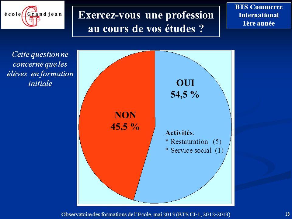 Observatoire des formations de lEcole, mai 2013 (BTS CI-1, 2012-2013) 18 BTS Commerce International 1ère année Exercez-vous une profession au cours de