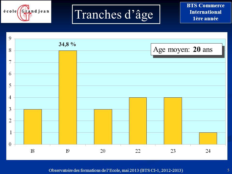 Observatoire des formations de lEcole, mai 2013 (BTS CI-1, 2012-2013) 5 BTS Commerce International 1ère année Tranches dâge Age moyen: 20 ans 34,8 %