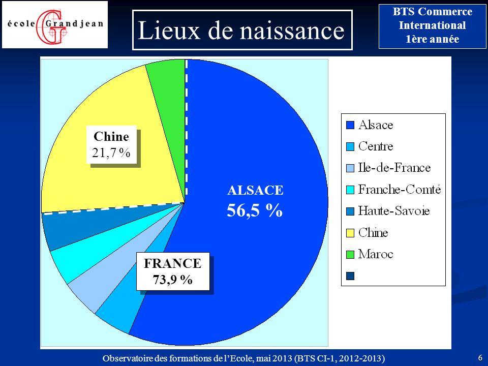 Observatoire des formations de lEcole, mai 2013 (BTS CI-1, 2012-2013) 6 BTS Commerce International 1ère année Lieux de naissance ALSACE 56,5 % FRANCE