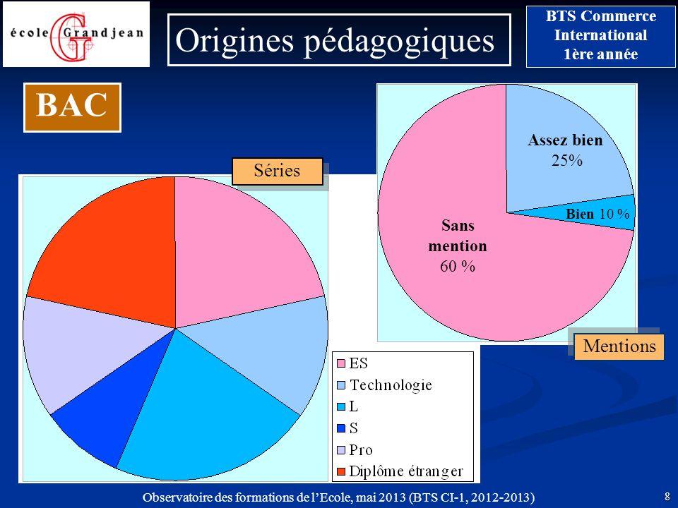 Observatoire des formations de lEcole, mai 2013 (BTS CI-1, 2012-2013) 8 BTS Commerce International 1ère année Origines pédagogiques BAC Bien 10 % Asse