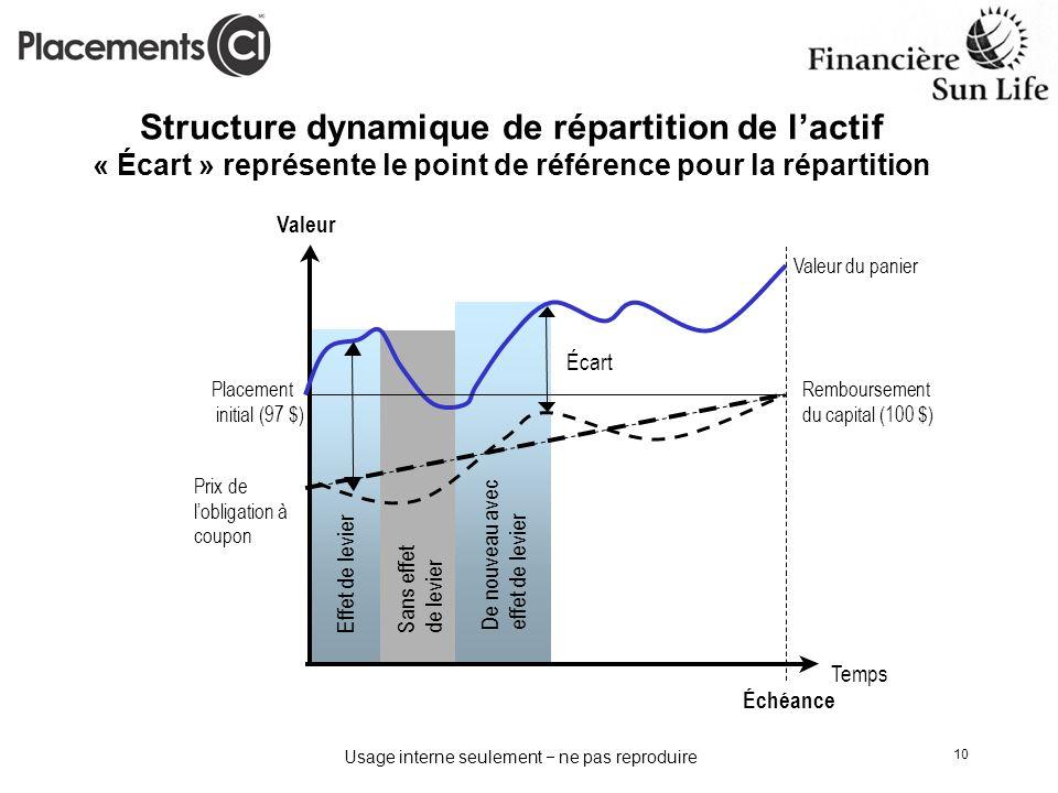 Usage interne seulement ne pas reproduire 10 Structure dynamique de répartition de lactif « Écart » représente le point de référence pour la répartiti