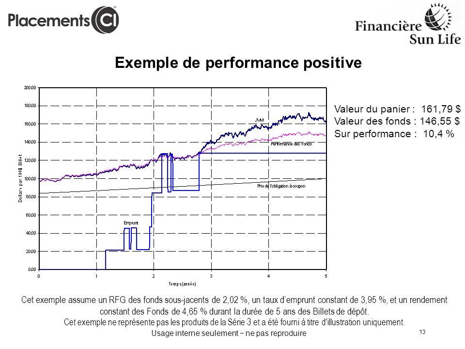 Usage interne seulement ne pas reproduire 13 Exemple de performance positive Cet exemple assume un RFG des fonds sous-jacents de 2,02 %, un taux dempr