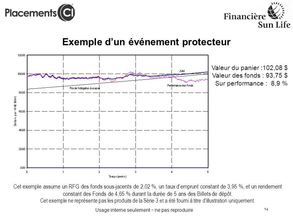 Usage interne seulement ne pas reproduire 14 Exemple dun événement protecteur Valeur du panier :102,08 $ Valeur des fonds : 93,75 $ Sur performance :