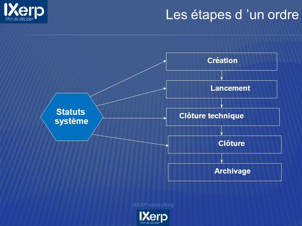 Création Lancement Clôture technique Clôture Archivage Statuts système IXERP consulting Les étapes d un ordre