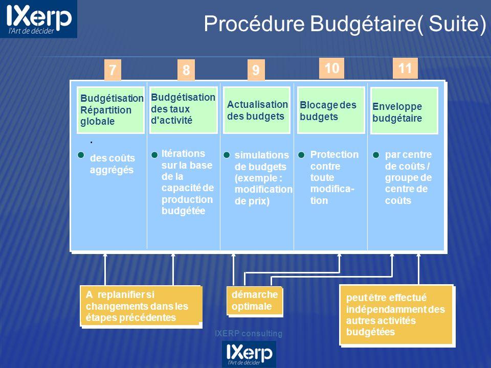 789 1011 Budgétisation Répartition globale Budgétisation des taux d'activité Actualisation des budgets Blocage des budgets Enveloppe budgétaire. des c