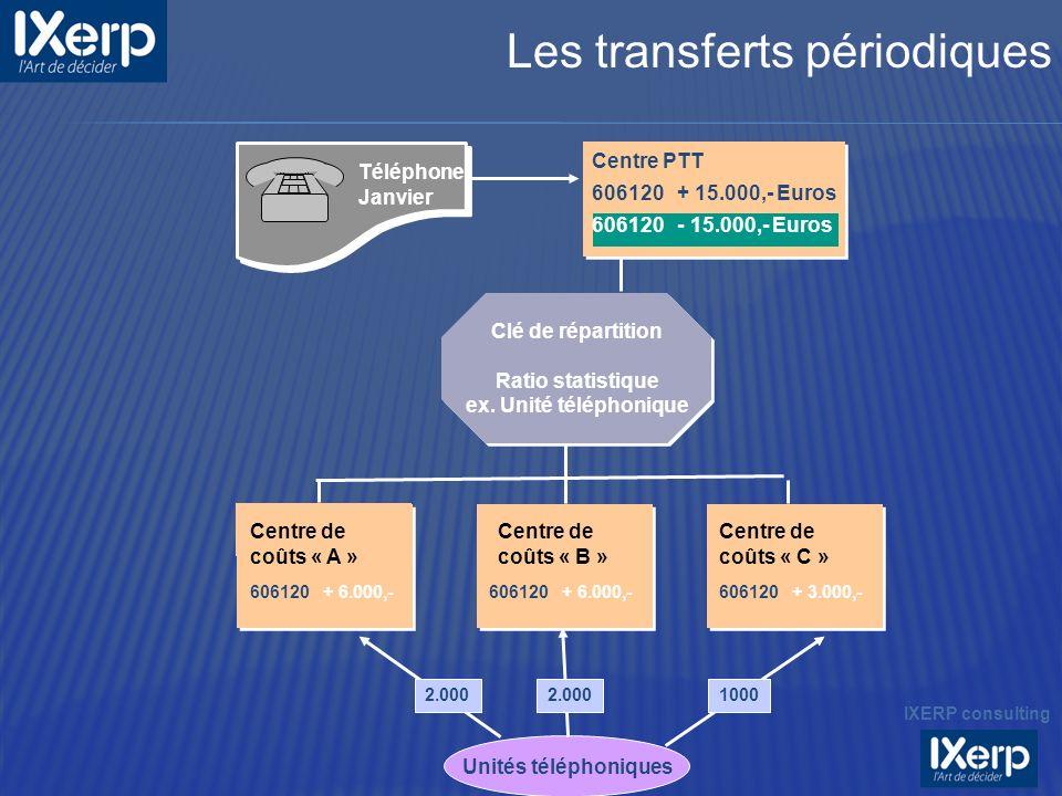 Unités téléphoniques Téléphone Janvier Centre PTT 606120 + 15.000,- Euros 606120 - 15.000,- Euros Clé de répartition Ratio statistique ex. Unité télép