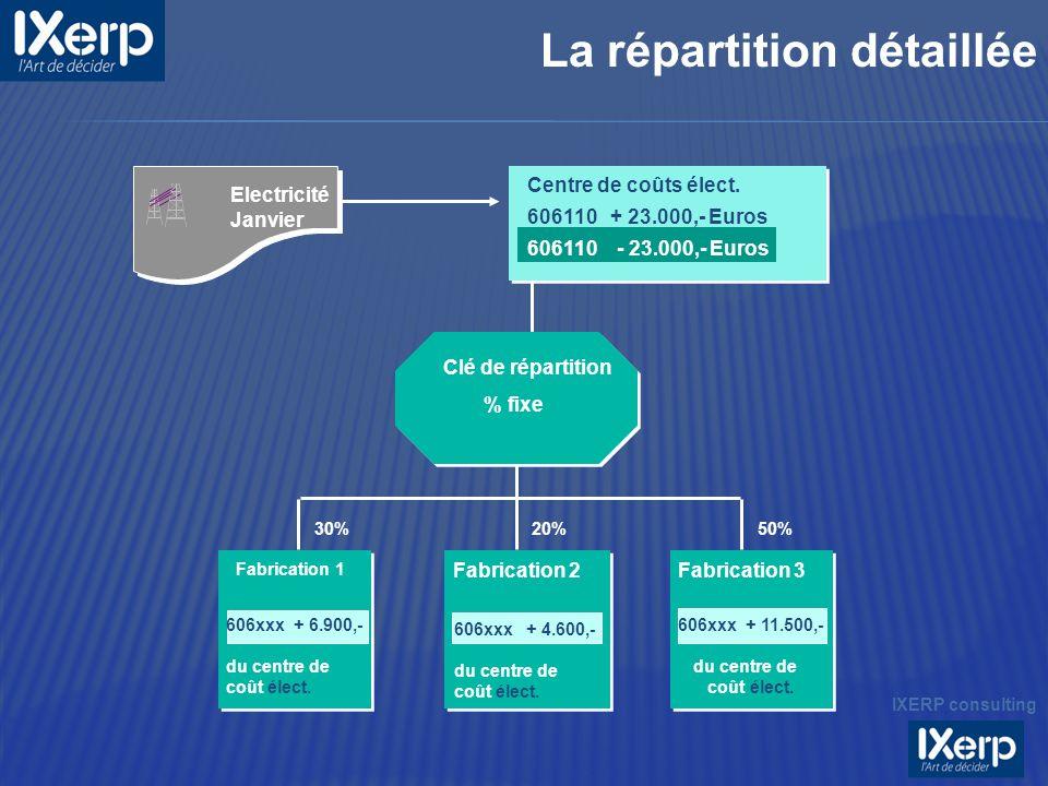 Electricité Janvier Centre de coûts élect. 606110 + 23.000,- Euros 606110 - 23.000,- Euros Fabrication 1 606xxx + 6.900,- du centre de coût élect. Fab