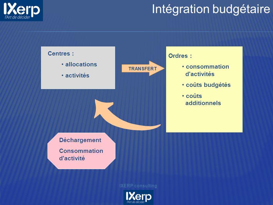 Centres : allocations activités Ordres : consommation d'activités coûts budgétés coûts additionnels Déchargement Consommation d'activité TRANSFERT IXE