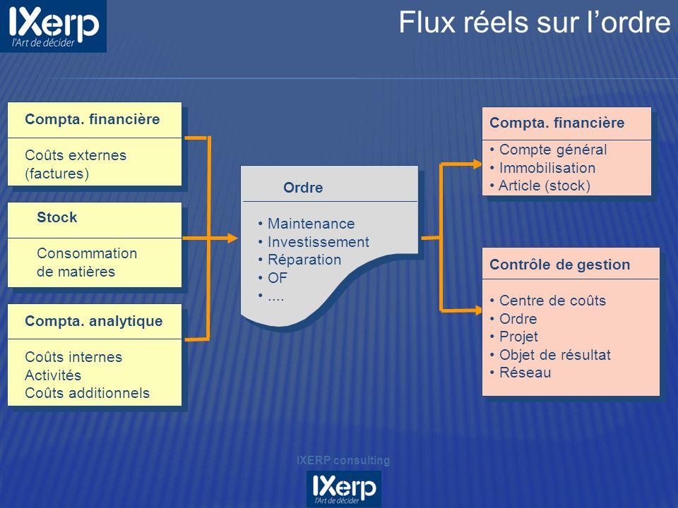 Ordre Maintenance Investissement Réparation OF.... Compta. financière Coûts externes (factures) Stock Consommation de matières Compta. analytique Coût