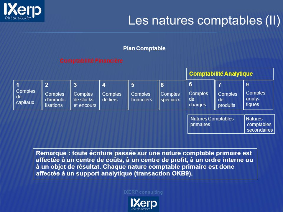 Plan Comptable Comptabilité Financière Comptabilité Analytique 7 Comptes de produits 8 Comptes spéciaux 1 Comptes de capitaux 2 Comptes d'immobi- lisa