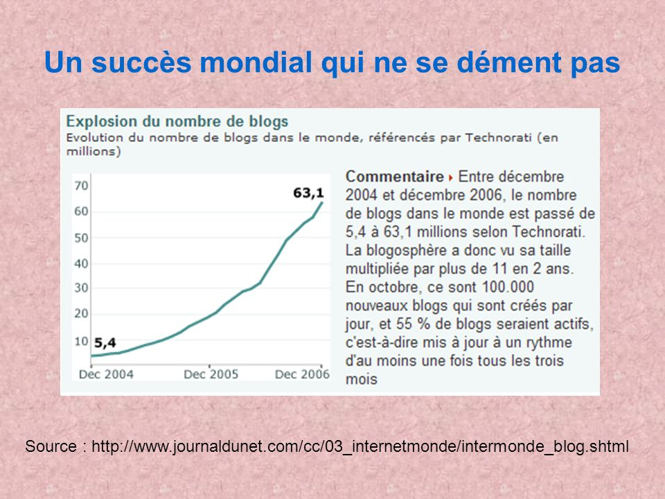 Et en France ! Source :http://www.journaldunet.com/diaporama/0604blogs/2.shtml ?