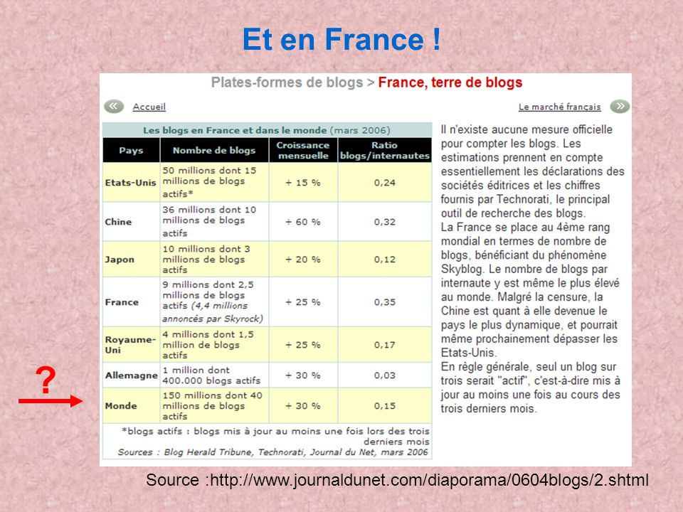 Et en France ! Source :http://www.journaldunet.com/diaporama/0604blogs/2.shtml