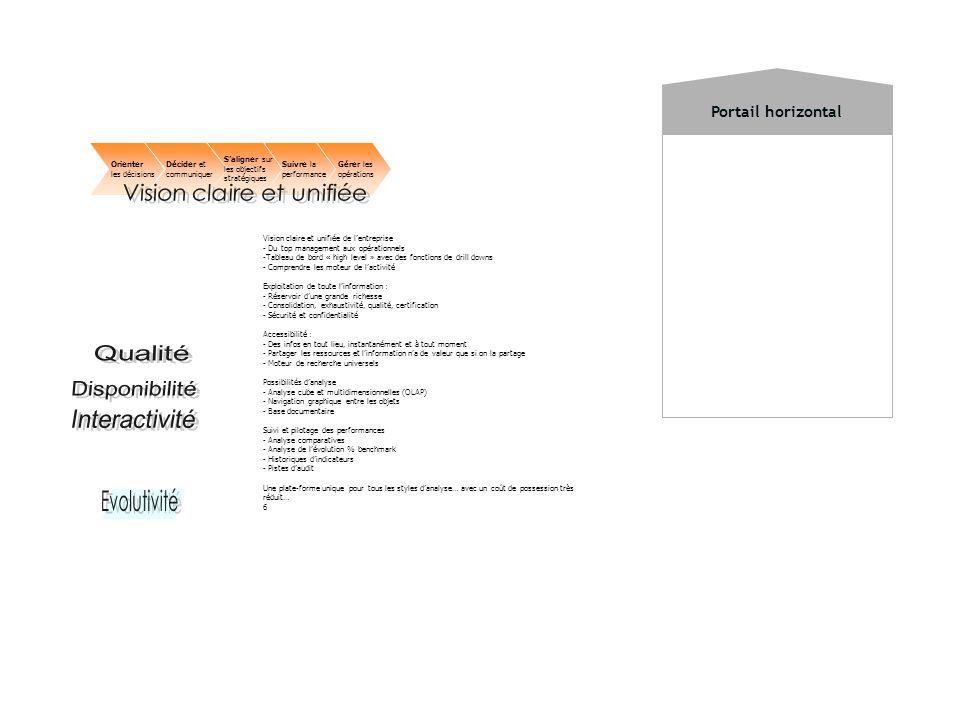 Portail horizontal Vision claire et unifiée de lentreprise - Du top management aux opérationnels -Tableau de bord « high level » avec des fonctions de drill downs - Comprendre les moteur de lactivité Exploitation de toute linformation : - Réservoir dune grande richesse - Consolidation, exhaustivité, qualité, certification - Sécurité et confidentialité Accessibilité : - Des infos en tout lieu, instantanément et à tout moment - Partager les ressources et linformation na de valeur que si on la partage - Moteur de recherche universels Possibilités danalyse - Analyse cube et multidimensionnelles (OLAP) - Navigation graphique entre les objets - Base documentaire Suivi et pilotage des performances - Analyse comparatives - Analyse de lévolution % benchmark - Historiques dindicateurs - Pistes daudit Une plate-forme unique pour tous les styles danalyse… avec un coût de possession très réduit… 6 Décider et communiquer Saligner sur les objectifs stratégiques Suivre la performance Gérer les opérations Orienter les décisions
