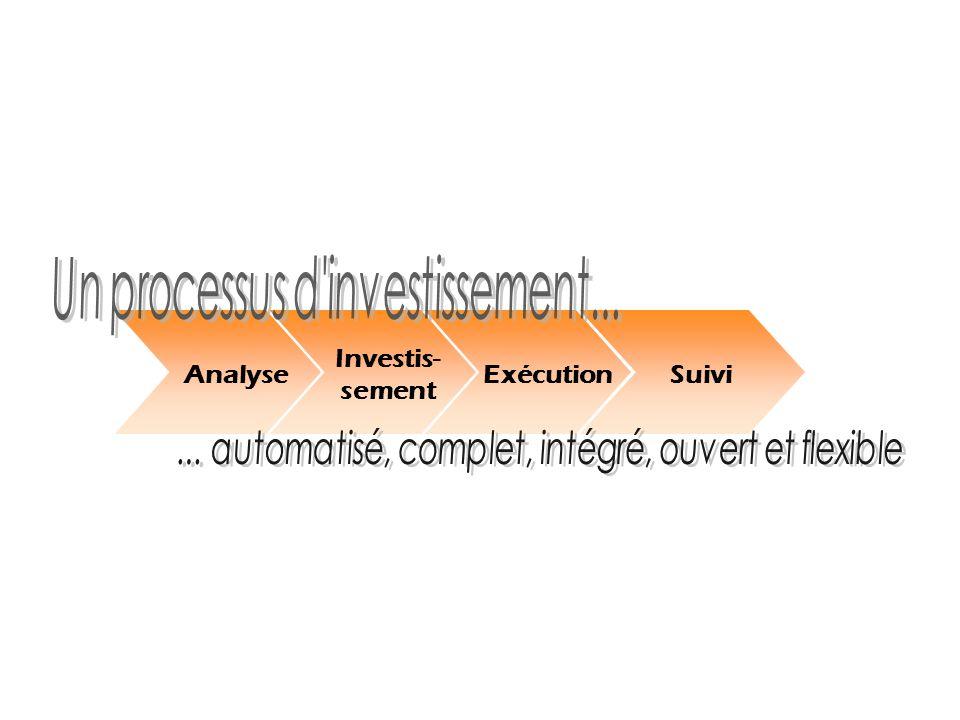 Analyse Investis- sement ExécutionSuivi