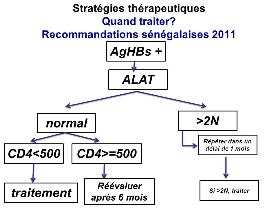 ALAT normal >2N Répéter dans un délai de 1 mois Si >2N, traiter CD4<500 Réévaluer après 6 mois CD4>=500 traitement Stratégies thérapeutiques Quand tra