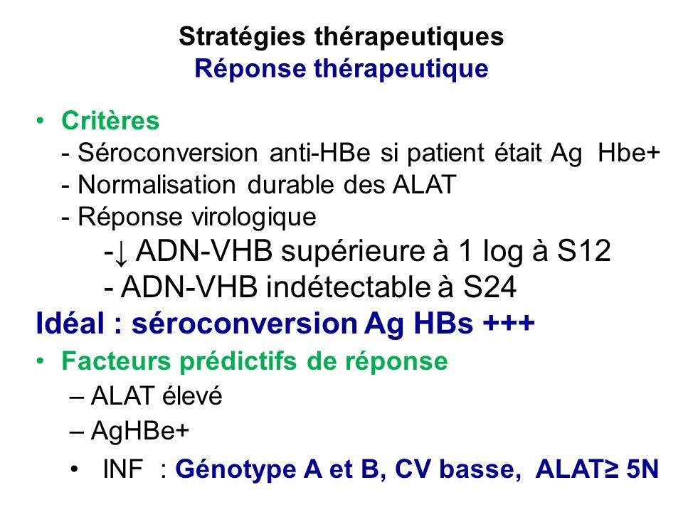 Critères - Séroconversion anti-HBe si patient était Ag Hbe+ - Normalisation durable des ALAT - Réponse virologique - ADN-VHB supérieure à 1 log à S12