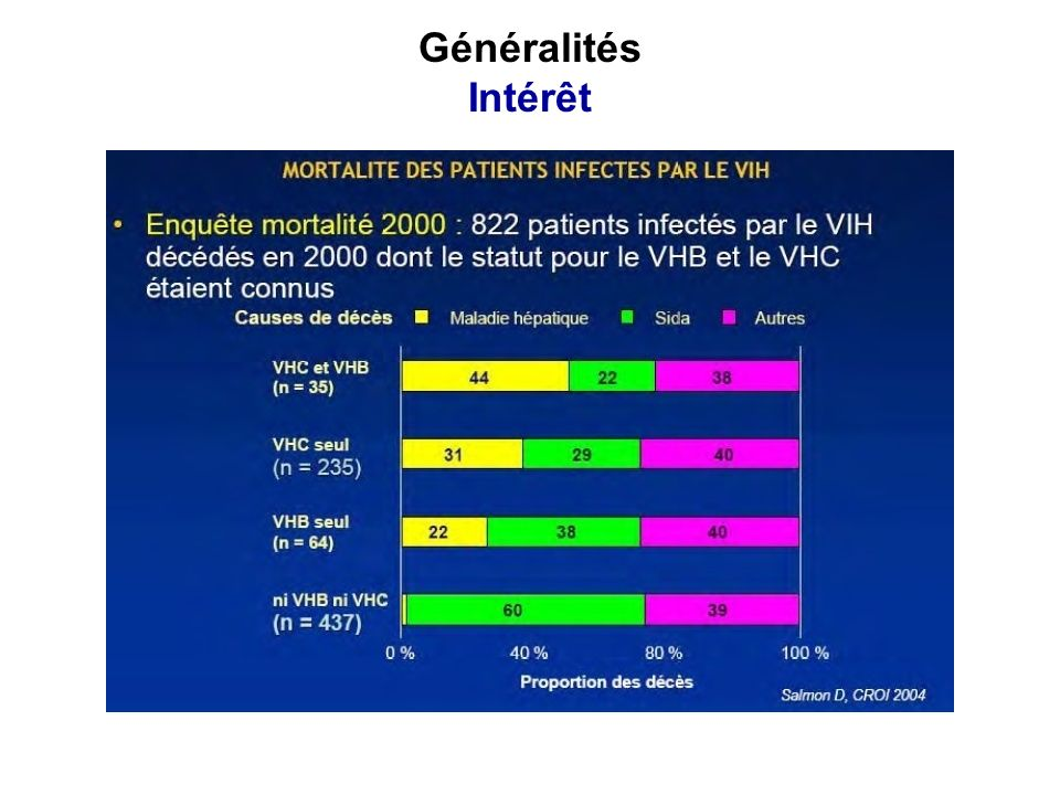 (TDF+3TC)+NVP(TDF+FTC)+EFV(TDF+3TC)+EFV(TDF+FTC)+NVP Hépatite B / VIH-1 Hépatite B / VIH-2 ou VIH– 1+2 (TDF+3TC)+LPV/r (TDF+FTC)+LPV/r Stratégies thérapeutiques Comment traiter.