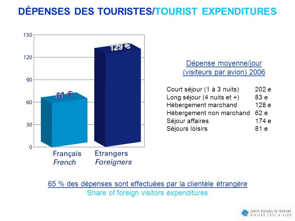 Dépense moyenne/jour (visiteurs par avion) 2006 Court séjour (1 à 3 nuits)202 e Long séjour (4 nuits et +)83 e Hébergement marchand128 e Hébergement n