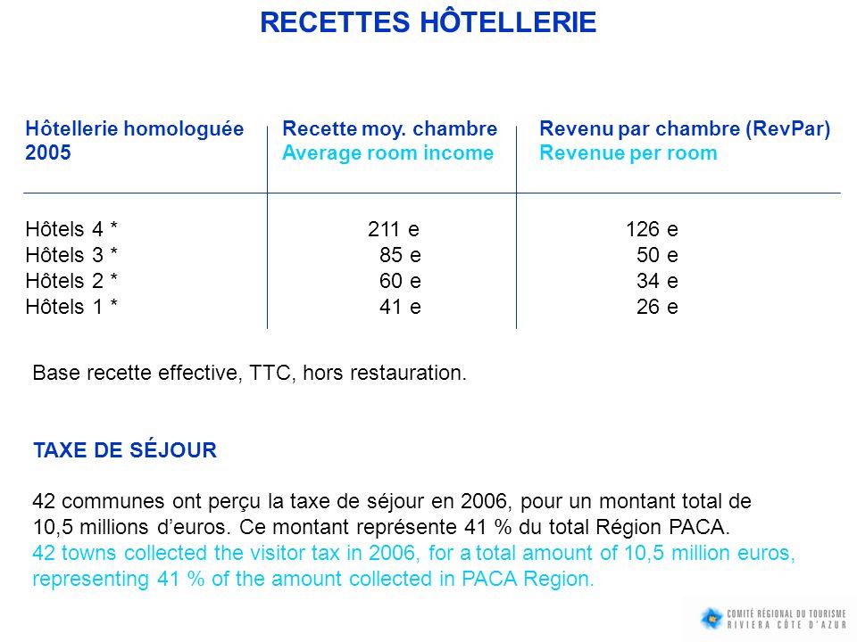 Hôtellerie homologuée Recette moy. chambre Revenu par chambre (RevPar) 2005Average room incomeRevenue per room Hôtels 4 *211 e126 e Hôtels 3 * 85 e 50