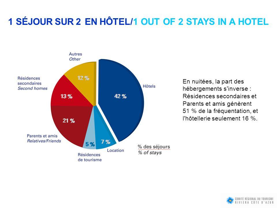 1 SÉJOUR SUR 2 EN HÔTEL/1 OUT OF 2 STAYS IN A HOTEL En nuitées, la part des hébergements s'inverse : Résidences secondaires et Parents et amis génèren