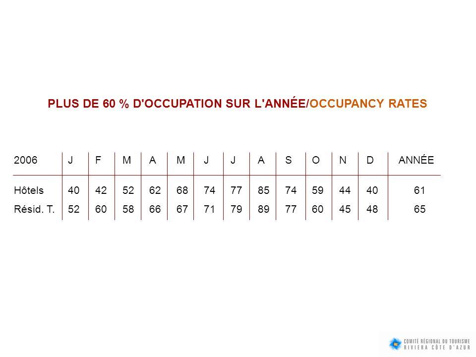 PLUS DE 60 % D'OCCUPATION SUR L'ANNÉE/OCCUPANCY RATES 2006JFMAMJJASOND ANNÉE Hôtels 404252626874778574594440 61 Résid. T.526058666771798977604548 65