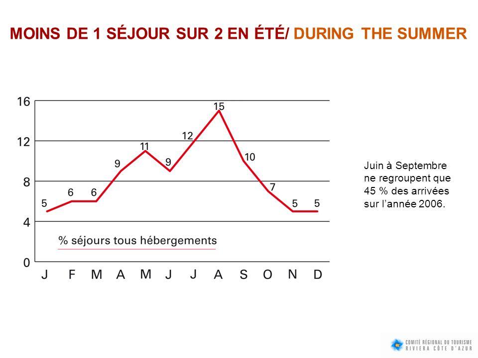 MOINS DE 1 SÉJOUR SUR 2 EN ÉTÉ/ DURING THE SUMMER Juin à Septembre ne regroupent que 45 % des arrivées sur lannée 2006.