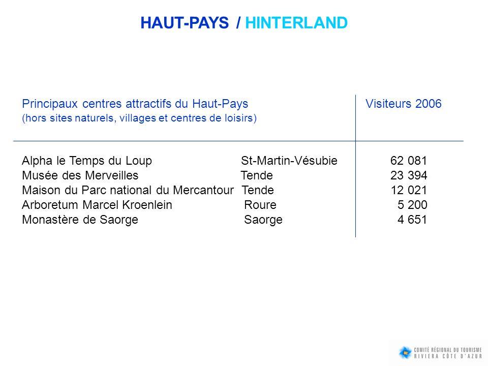 Principaux centres attractifs du Haut-Pays Visiteurs 2006 (hors sites naturels, villages et centres de loisirs) Alpha le Temps du Loup St-Martin-Vésub