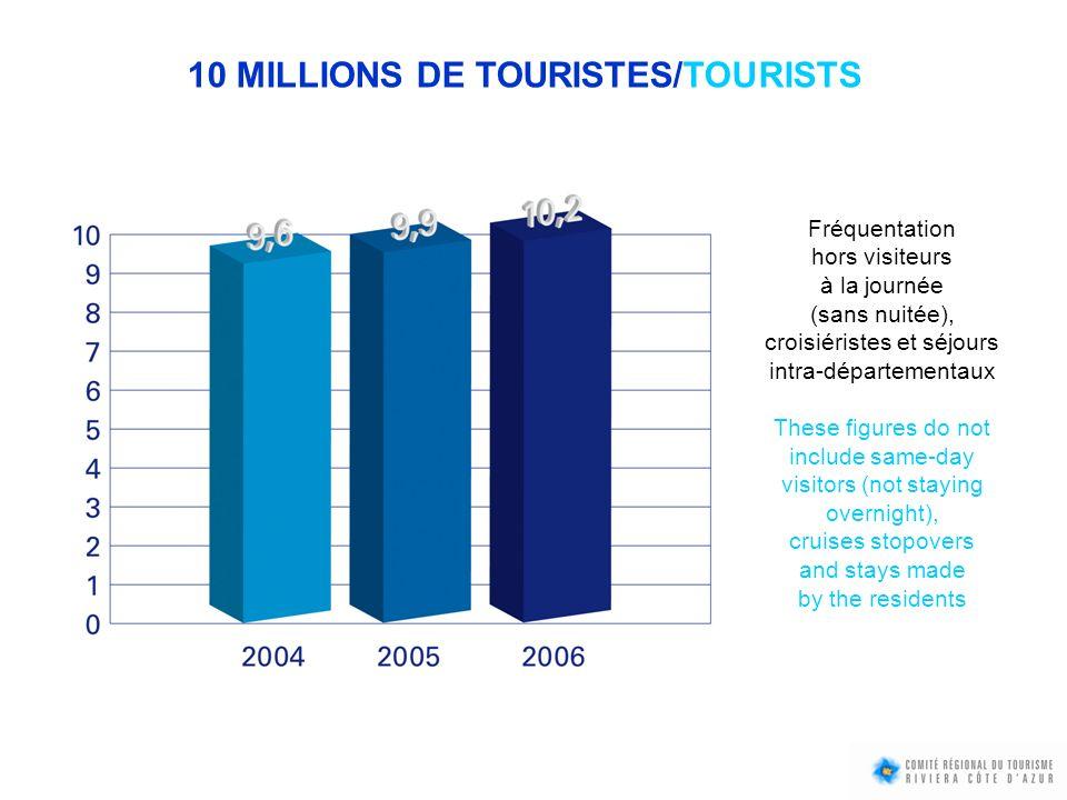 10 MILLIONS DE TOURISTES/TOURISTS Fréquentation hors visiteurs à la journée (sans nuitée), croisiéristes et séjours intra-départementaux These figures