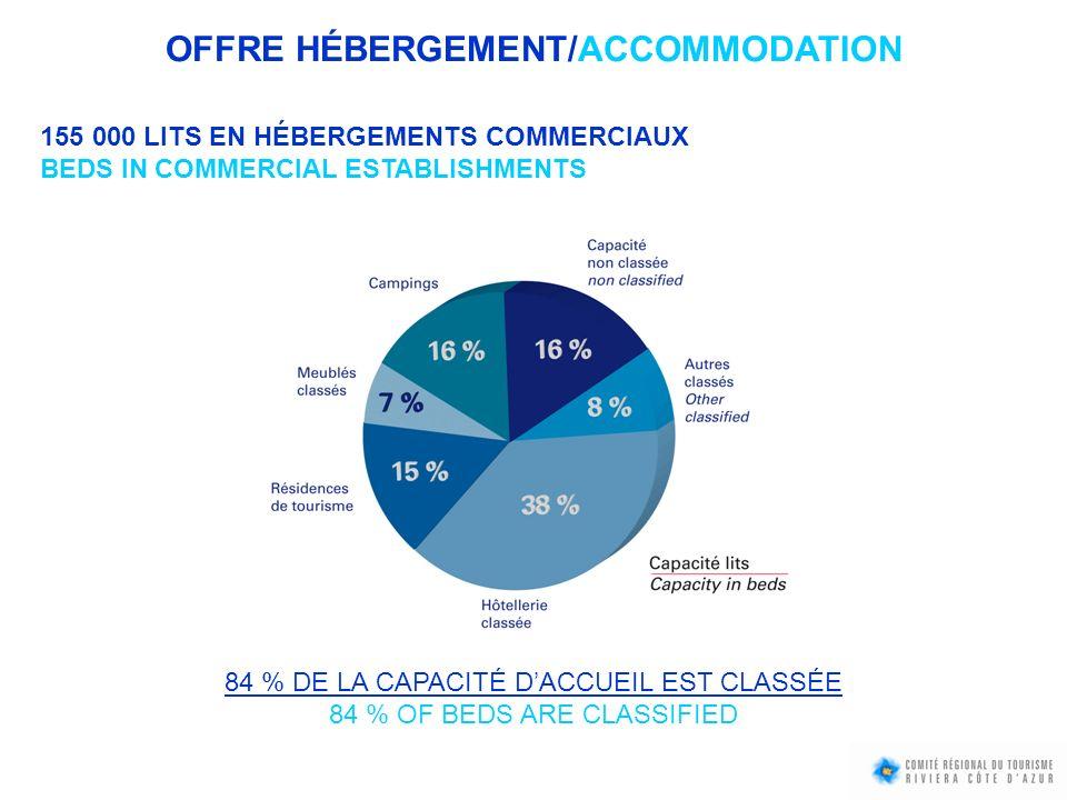 OFFRE HÉBERGEMENT/ACCOMMODATION 155 000 LITS EN HÉBERGEMENTS COMMERCIAUX BEDS IN COMMERCIAL ESTABLISHMENTS 84 % DE LA CAPACITÉ DACCUEIL EST CLASSÉE 84