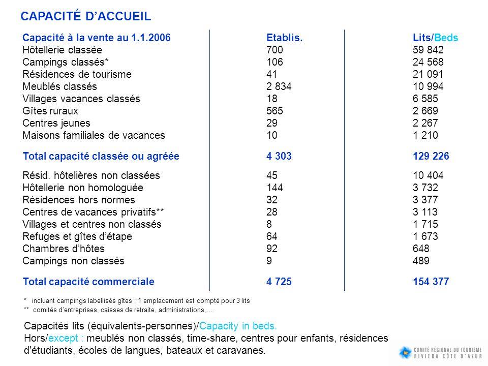 CAPACITÉ DACCUEIL Capacité à la vente au 1.1.2006 Etablis. Lits/Beds Hôtellerie classée70059 842 Campings classés*10624 568 Résidences de tourisme 412