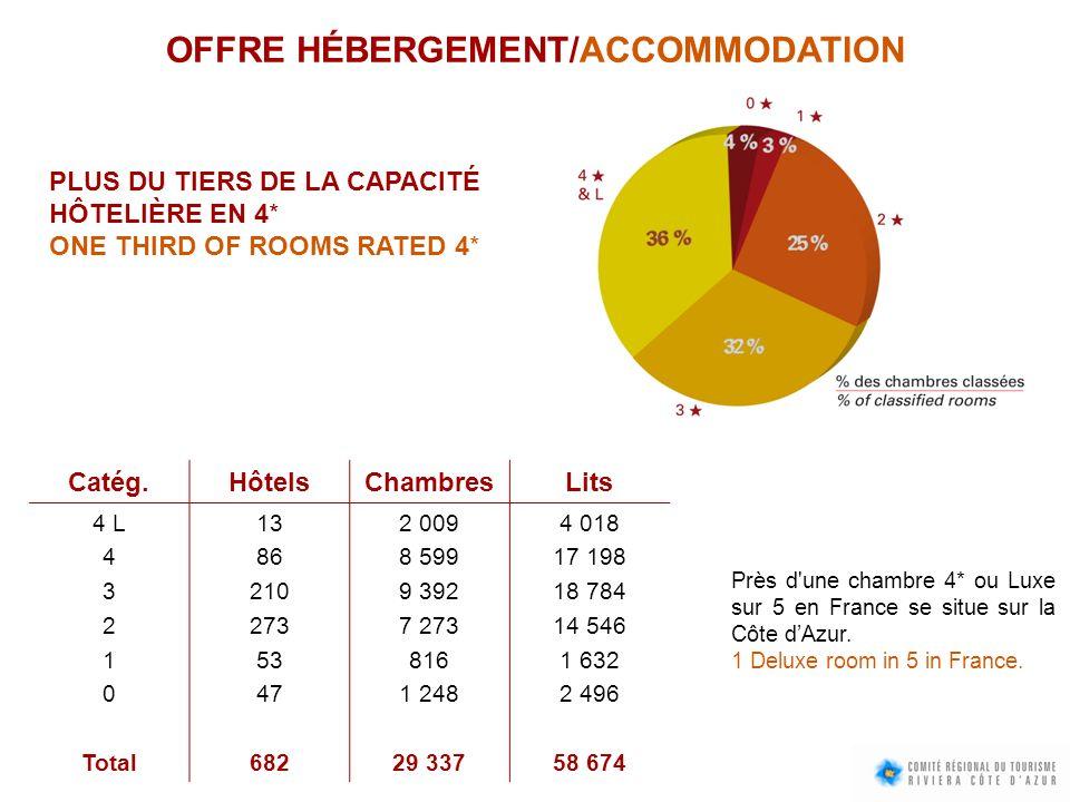 OFFRE HÉBERGEMENT/ACCOMMODATION PLUS DU TIERS DE LA CAPACITÉ HÔTELIÈRE EN 4* ONE THIRD OF ROOMS RATED 4* Catég.HôtelsChambresLits 4 L 4 3 2 1 0 Total