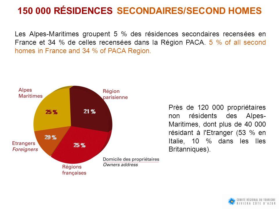150 000 RÉSIDENCES SECONDAIRES/SECOND HOMES Les Alpes-Maritimes groupent 5 % des résidences secondaires recensées en France et 34 % de celles recensée