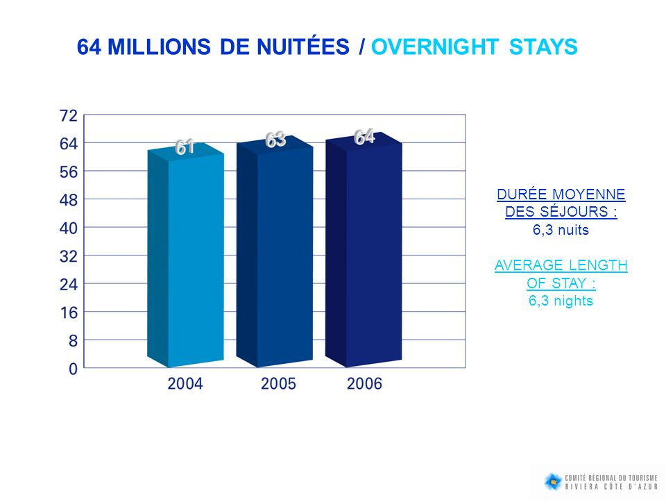 POPULATION TOURISTIQUE / OVERNIGHT STAYS Selon le jour, entre 50 000 et 600 000 touristes sont présents en Riviera-Côte dAzur, le plus bas niveau se situant mi-décembre et la pointe étant atteinte lors du week-end du 15 août.