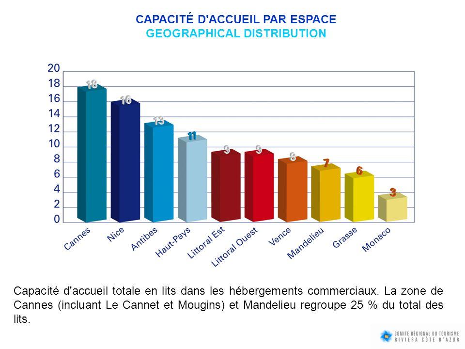 CAPACITÉ D'ACCUEIL PAR ESPACE GEOGRAPHICAL DISTRIBUTION Capacité d'accueil totale en lits dans les hébergements commerciaux. La zone de Cannes (inclua
