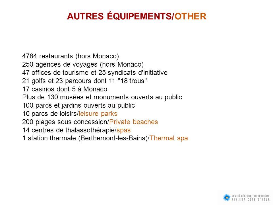 AUTRES ÉQUIPEMENTS/OTHER 4784 restaurants (hors Monaco) 250 agences de voyages (hors Monaco) 47 offices de tourisme et 25 syndicats d'initiative 21 go