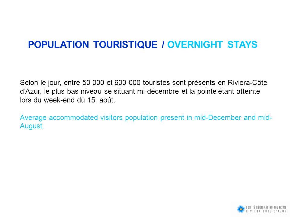 POPULATION TOURISTIQUE / OVERNIGHT STAYS Selon le jour, entre 50 000 et 600 000 touristes sont présents en Riviera-Côte dAzur, le plus bas niveau se s