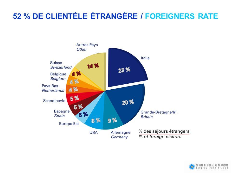52 % DE CLIENTÈLE ÉTRANGÈRE / FOREIGNERS RATE