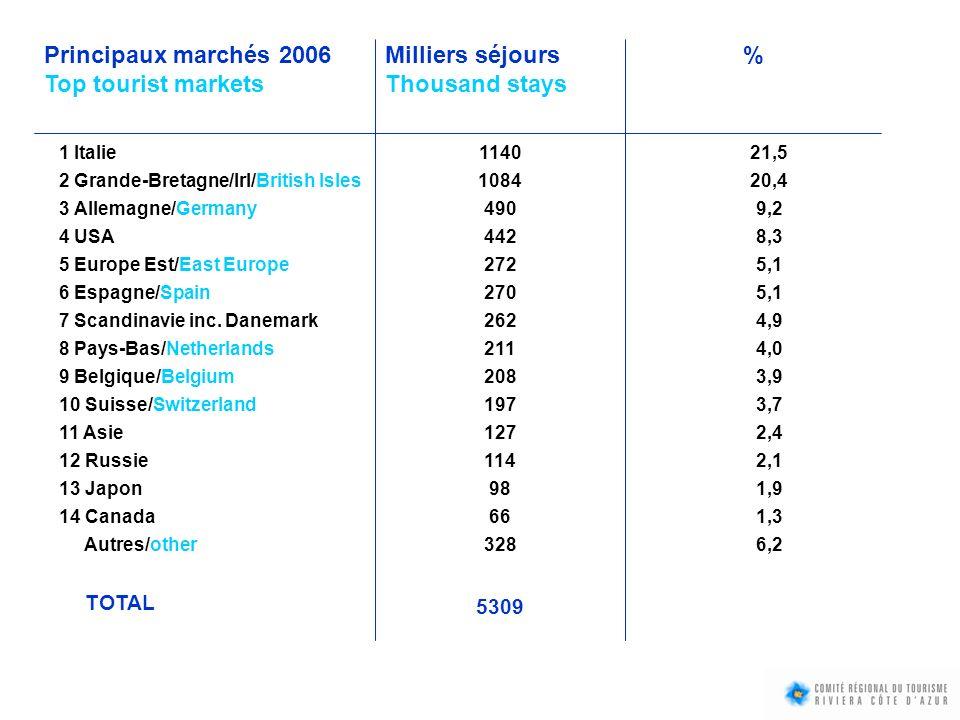 TAUX DE CLIENTÈLE ÉTRANGÈRE (% séjours) / FOREIGNERS RATE (% stays) : Hôtels 0*36 % Campings45 % Résidences de Tourisme45 % Hôtels 4*67 % Hôtels à Monaco 82 %