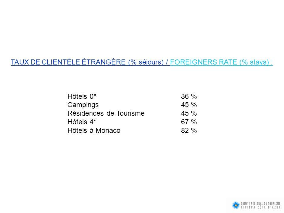 TAUX DE CLIENTÈLE ÉTRANGÈRE (% séjours) / FOREIGNERS RATE (% stays) : Hôtels 0*36 % Campings45 % Résidences de Tourisme45 % Hôtels 4*67 % Hôtels à Mon