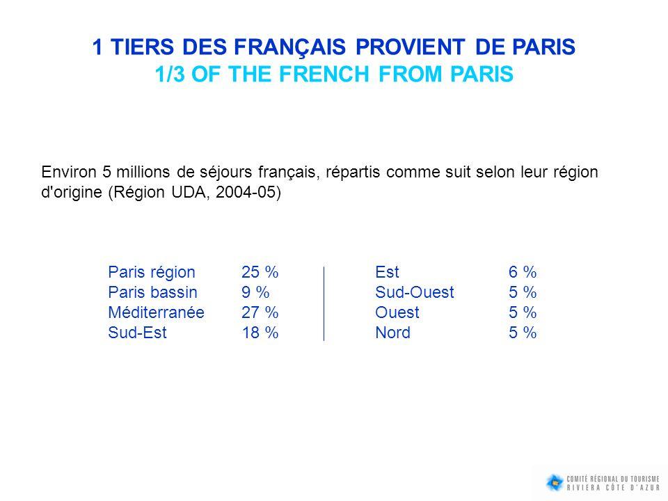 1 TIERS DES FRANÇAIS PROVIENT DE PARIS 1/3 OF THE FRENCH FROM PARIS Environ 5 millions de séjours français, répartis comme suit selon leur région d'or