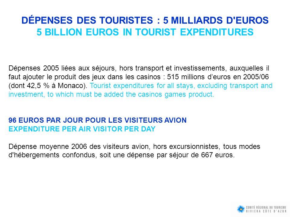Dépense moyenne/jour (visiteurs par avion) 2006 Court séjour (1 à 3 nuits)202 e Long séjour (4 nuits et +)83 e Hébergement marchand128 e Hébergement non marchand62 e Séjour affaires174 e Séjours loisirs81 e 65 % des dépenses sont effectuées par la clientèle étrangère Share of foreign visitors expenditures DÉPENSES DES TOURISTES/TOURIST EXPENDITURES