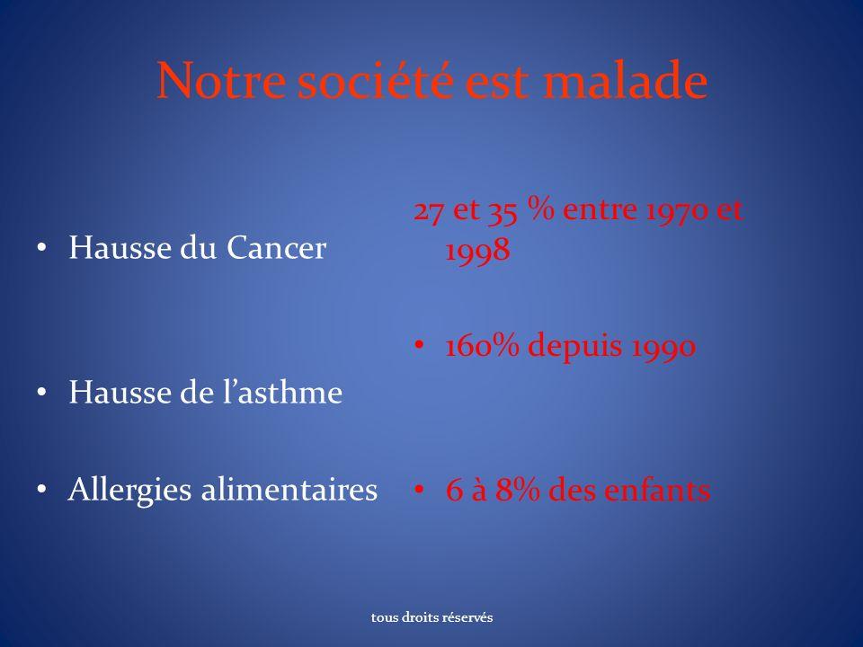 Notre société est malade Hausse du Cancer Hausse de lasthme Allergies alimentaires 27 et 35 % entre 1970 et 1998 160% depuis 1990 6 à 8% des enfants tous droits réservés