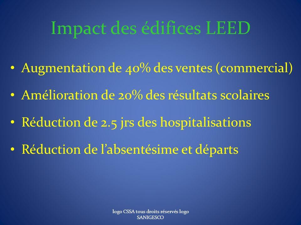 Impact des édifices LEED Augmentation de 40% des ventes (commercial) Amélioration de 20% des résultats scolaires Réduction de 2.5 jrs des hospitalisat