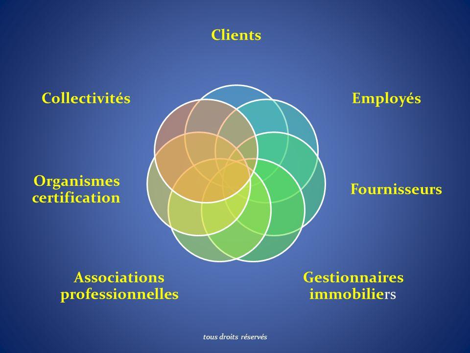 Clients Employés Fournisseurs Gestionnaires immobiliers Associations professionnelles Organismes certification Collectivités tous droits réservés