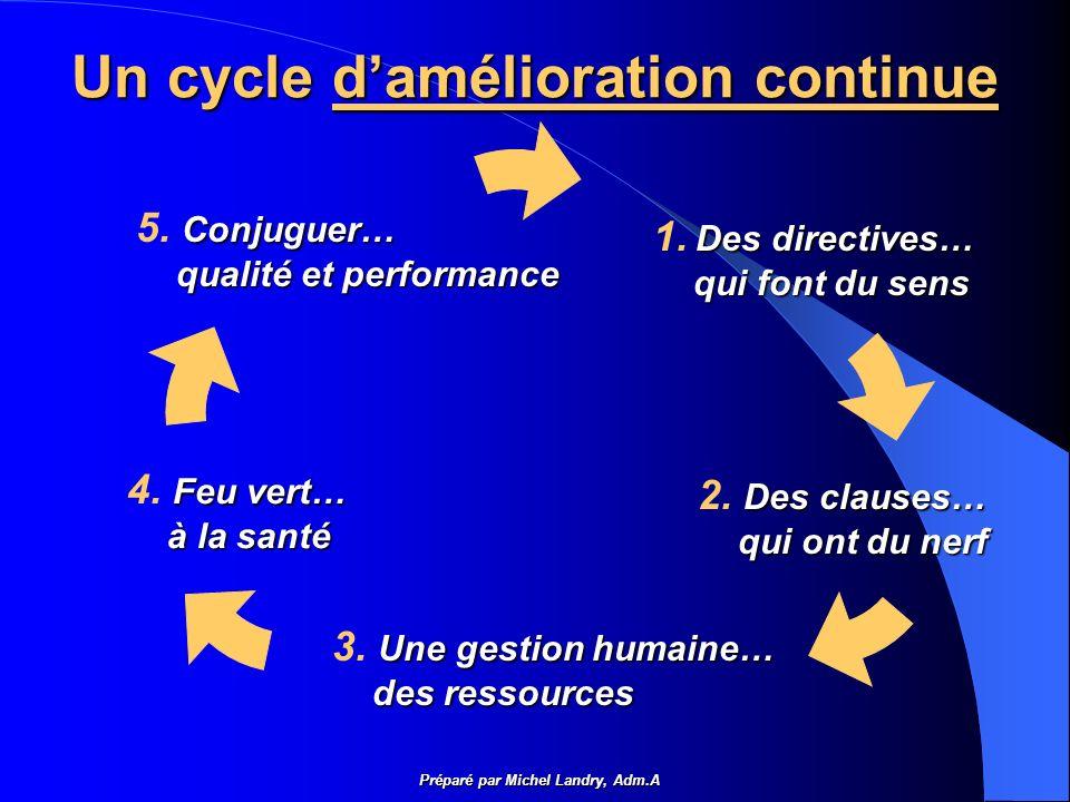 Un cycle damélioration continue Préparé par Michel Landry, Adm.A Conjuguer… 5.