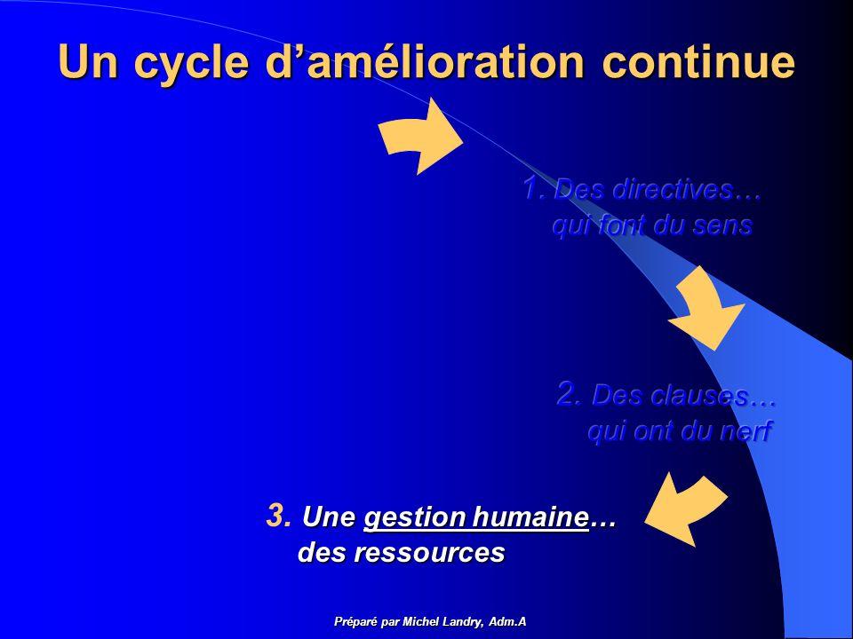 Un cycle damélioration continue Préparé par Michel Landry, Adm.A Une gestion humaine… 3.