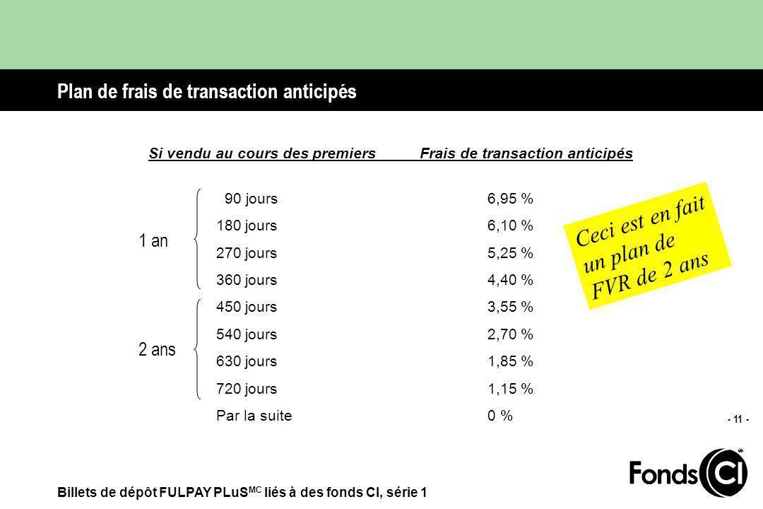Billets de dépôt FULPAY PLuS MC liés à des fonds CI, série 1 - 10 - Renseignements supplémentaires sur la liquidité Il ny a aucune période de détention minimale (les unités peuvent être vendues en tout temps)* Le prix quotidien est affiché dans les journaux (par ex.
